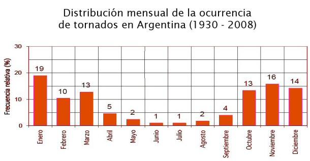 distribucion-tornados-argentina