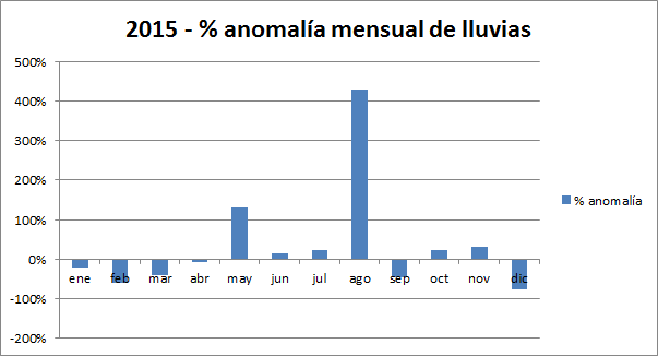 anomalia 2015