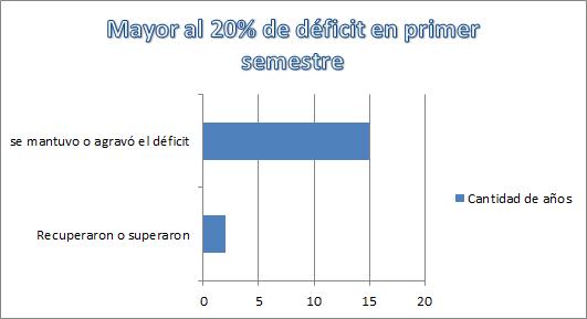 déficit2